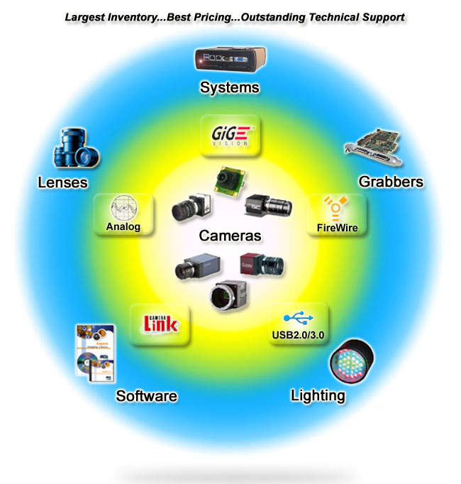 all machine vision products - industrial camera, frame grabber, machine vision lens, lighting, software. Click icons to view products